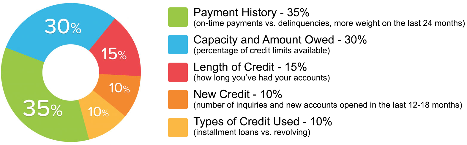 Is 747 A Good Credit Score >> Frazier Consulting Services In Commercial Point OH | Services