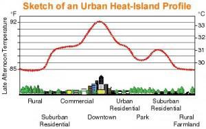 urbanprofile_chart